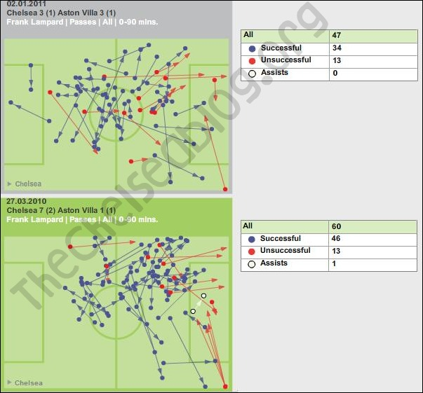Chelsea statistics